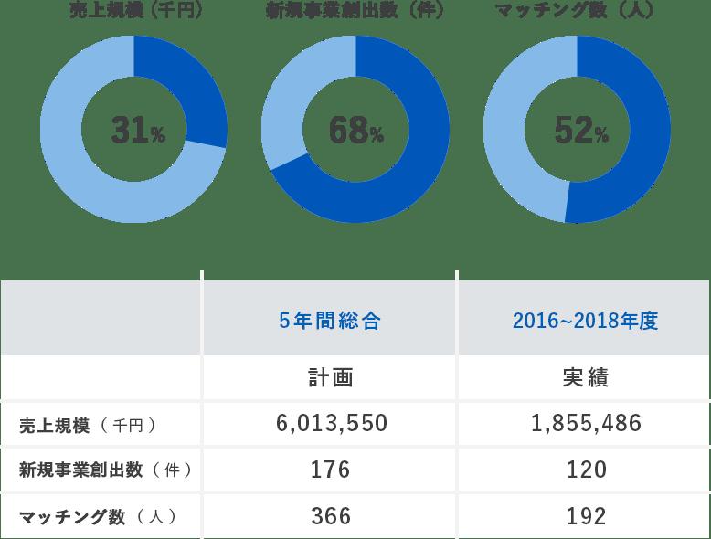 5年間の計画に対する達成率